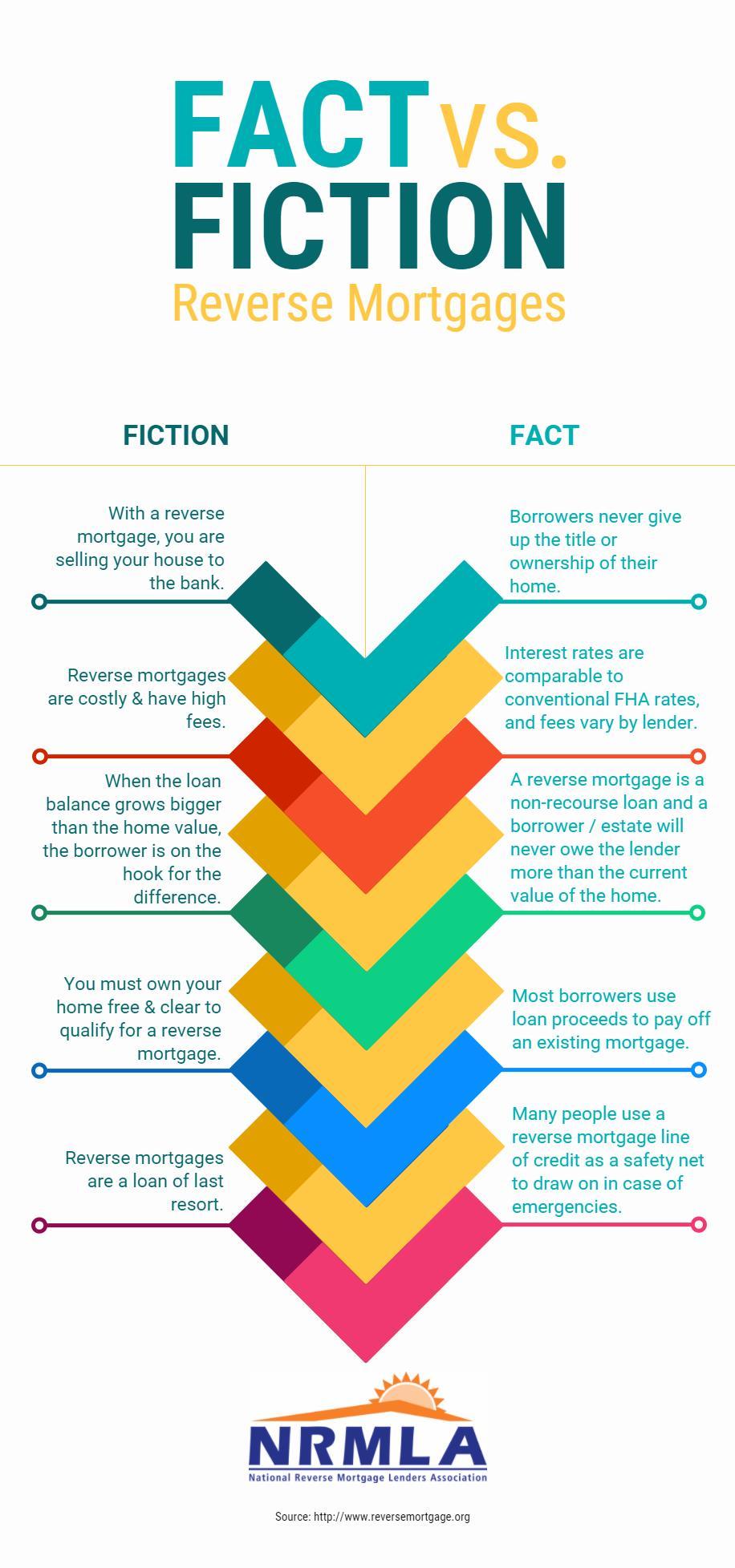 debunking 5 reverse mortgage myths